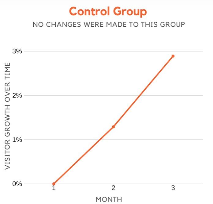 nagłówki w SEO grupa kontrolna