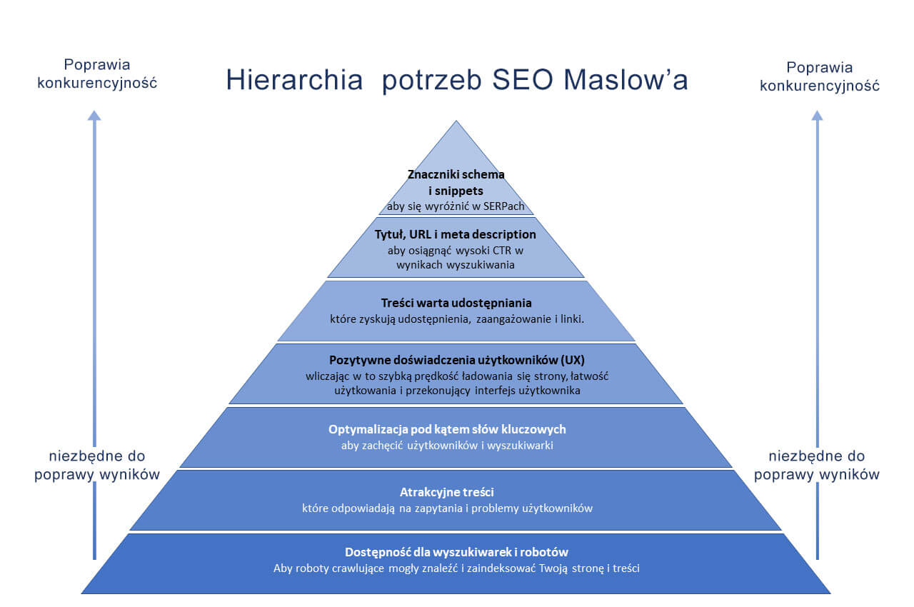 piramida SEO maslowa final