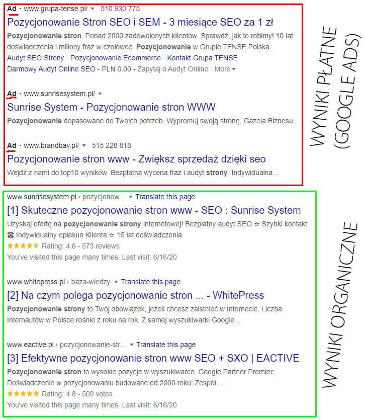 Różnice pomiedzy pozycjonowanie a Google Ads