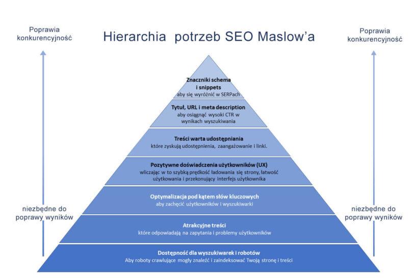 Piramida SEO Maslowa